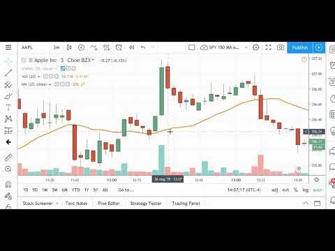 Vwma Volume Weighted Moving Average Explained Youtube