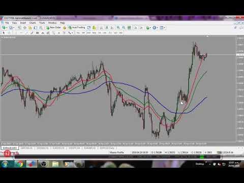 Big Three Indicator Review- Strategy Training