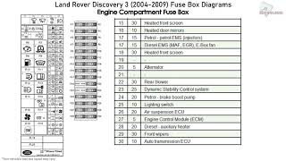 2003 Land Rover Discovery Fuse Box - Wiring DDiagrams Home forge-grand -  forge-grand.brixiaproart.it | 1998 Land Rover Discovery Fuse Box Diagram |  | Brixia PRO Art