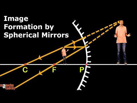 Spherical Mirrors