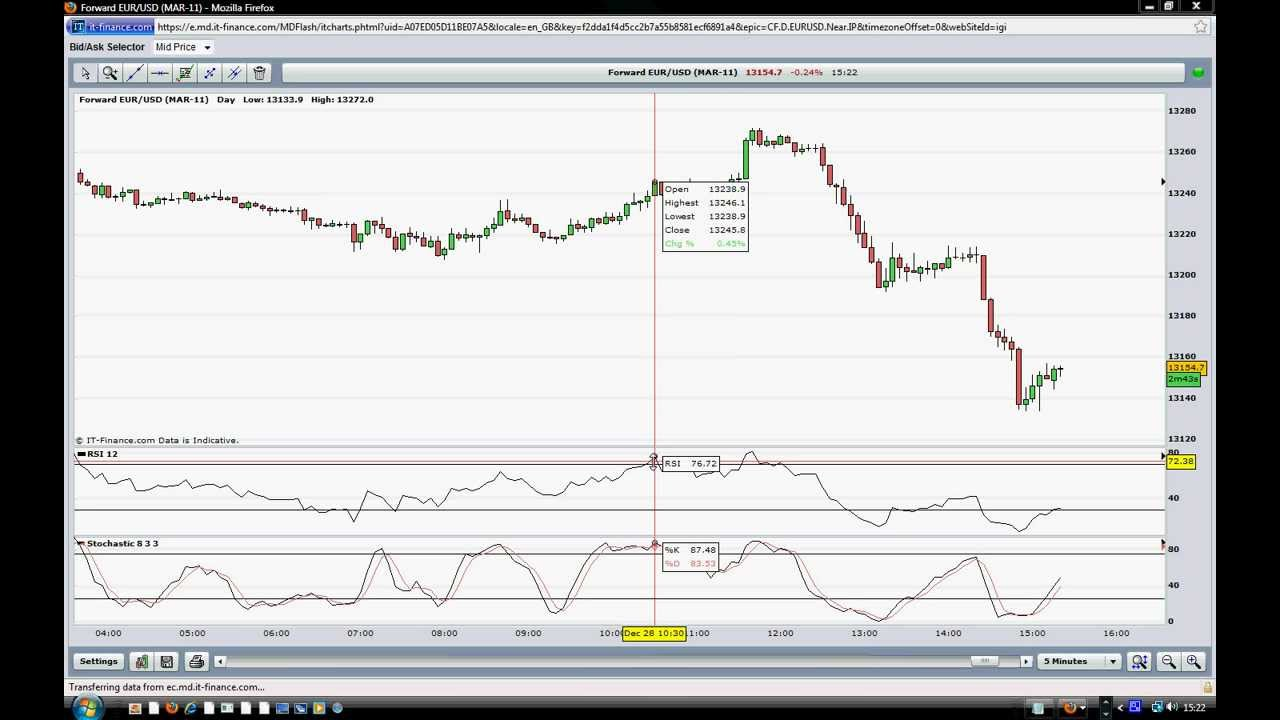 How To Trade Using RSI Indicator And Slow Stochastic