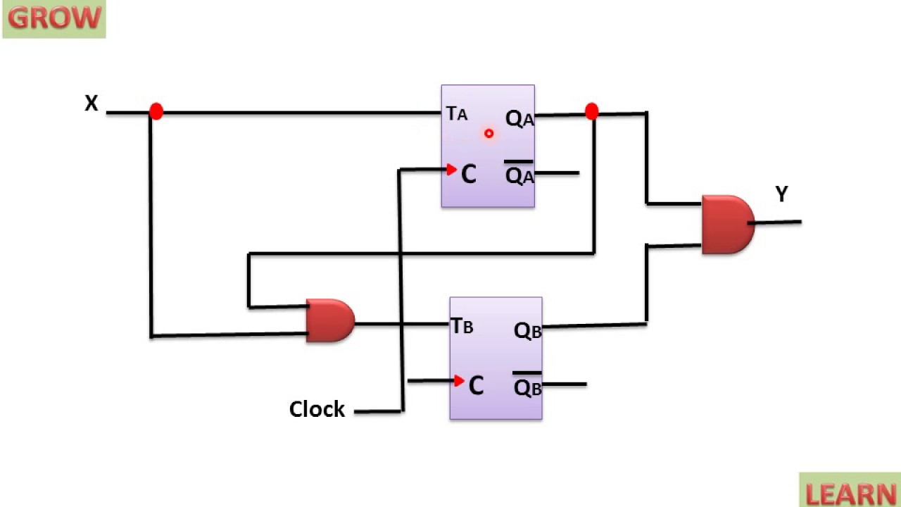 [DHAV_9290]  Input Equation Of Sequential Circuit Using T Flip Flop(हिन्दी ) - YouTube   T Flip Flop Logic Diagram      YouTube
