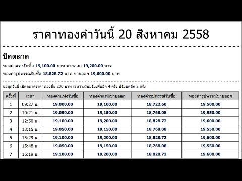ราคาทองคำวันนี้ 20 สิงหาคม 2558