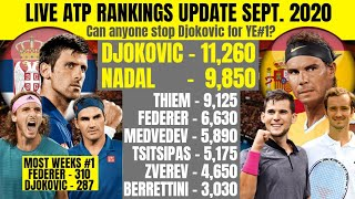 Djokovic set to end 2020 as Number 1! Will he break Federer's record for Most Weeks as Number 1?