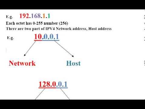 IPv4 addressing detail V 8)