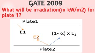 Radiative heat transfer takes place b/w two parallel metal plates. What is irradiation for plate1?