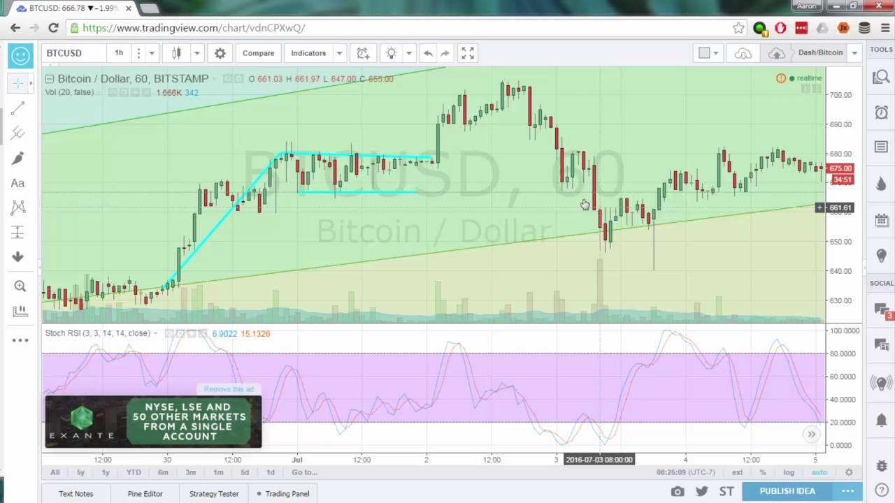 Bitcoin Dash