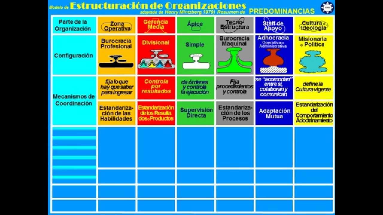 Estructuras Resumen