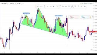 Belajar Strategy Forex Indonesia - 8. Trading Tanpa Indikator (perkenalan) Part 1