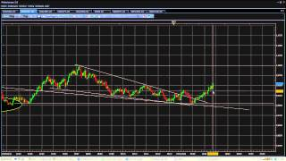 Analyse technique FOREX USD/CHF du 8 Mars