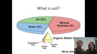 Introduction to Soils Basics