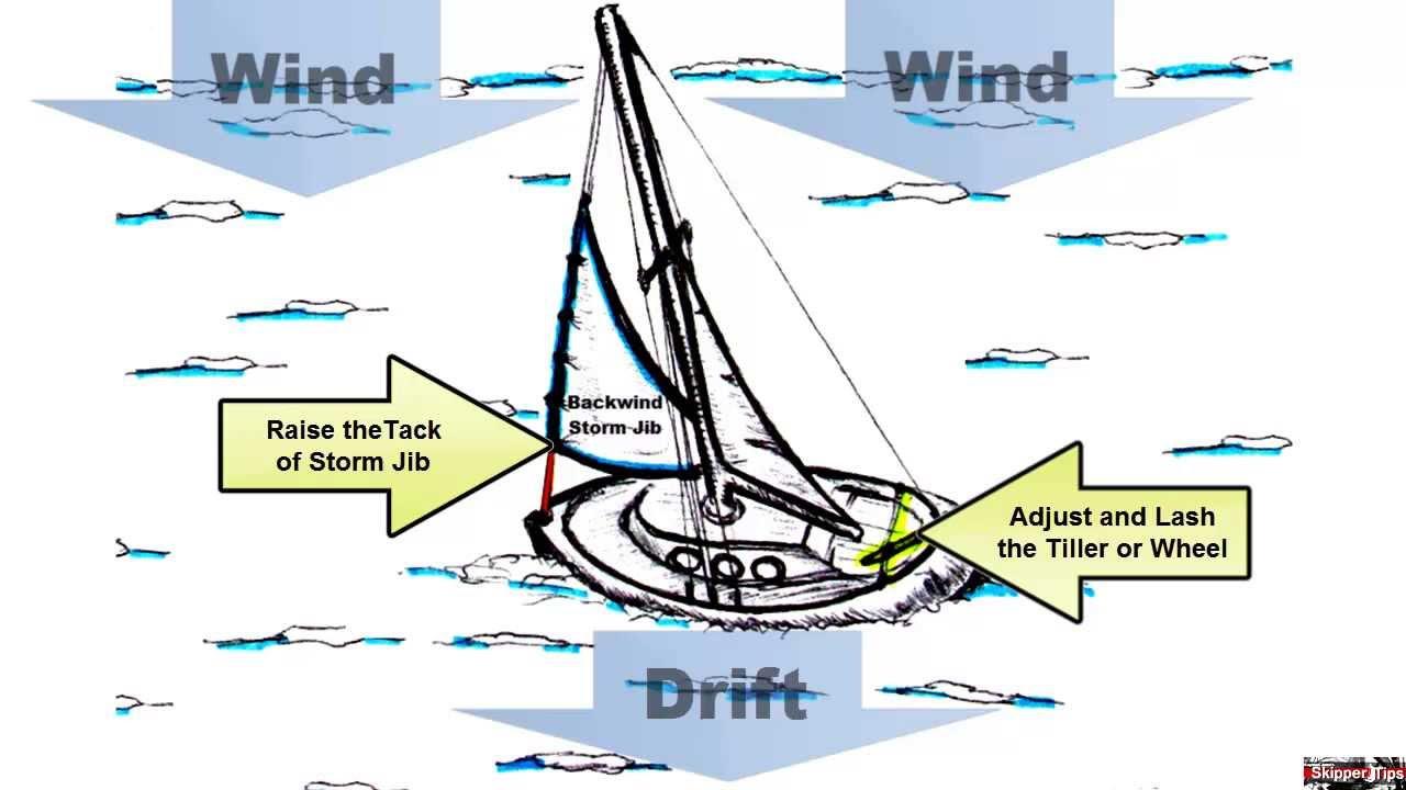 sailboat diagram [ 1280 x 720 Pixel ]