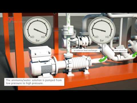 "Absorption chiller ""ago congelo"", cooling from waste heat, 3D-Animation."