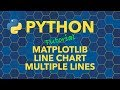 Python Charts - Line Chart with Multiple Lines
