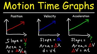 Velocity Time Graphs, Acceleration & Position Time Graphs - Physics