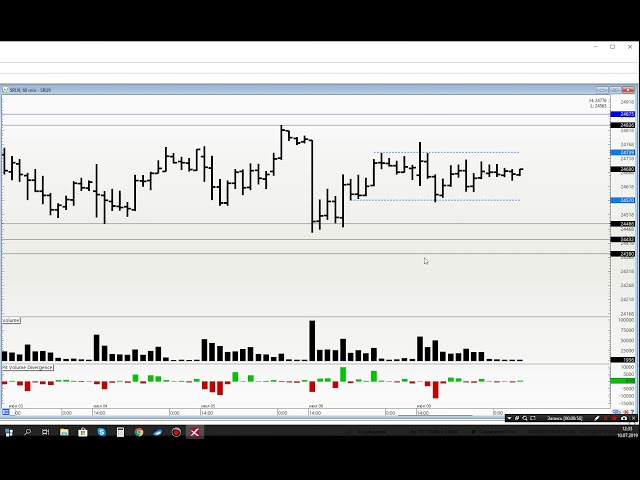 Обзор рынка на 10.07. Ртс, Нефть, Сбер, Си, Gold