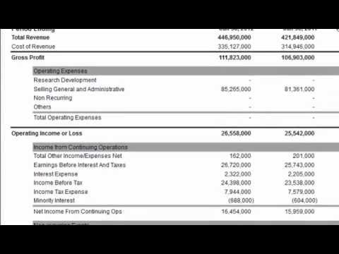Total Assets on the Balance Sheet