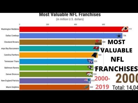 Most Valuable NFL Franchises (2000-2019)