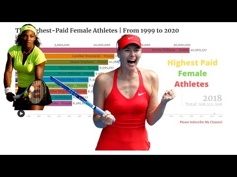 The Highest Paid Female Athletes  1999 -2020   Fintech Analytics