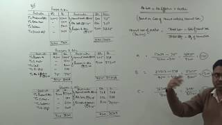 #2 Process Costing - Valuation of Abnormal Loss, Abnormal Effective and Output (For B.Com/CS/CMA)