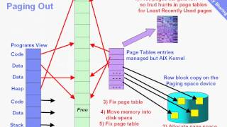 PowerVM Active Memory Sharing (AMS) part 1 Regular Paging