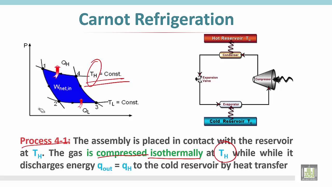 Refrigeration Cycle Thermodynamics