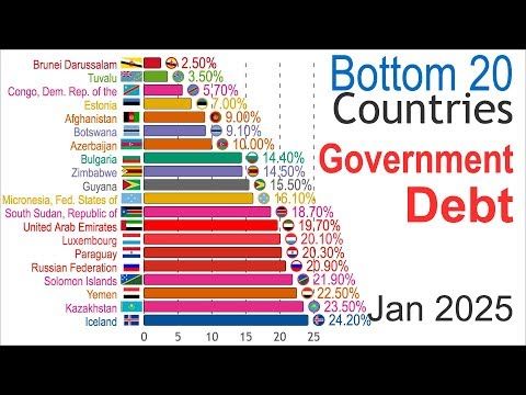 Lowest Government Debt (1981-2025)