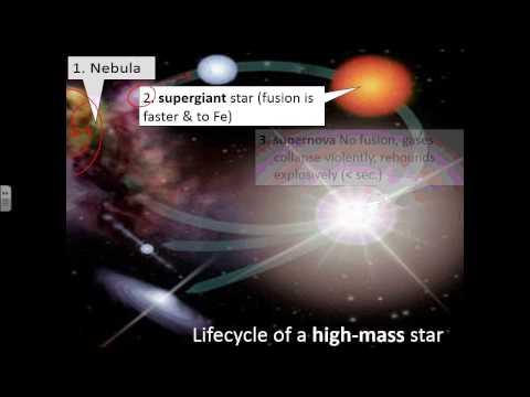 High Mass Star Lifecycle