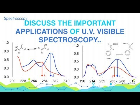 discuss-the-important-applications-of-u.v.-and-visible-spectroscopy.-|-spectroscopy-|-analytical