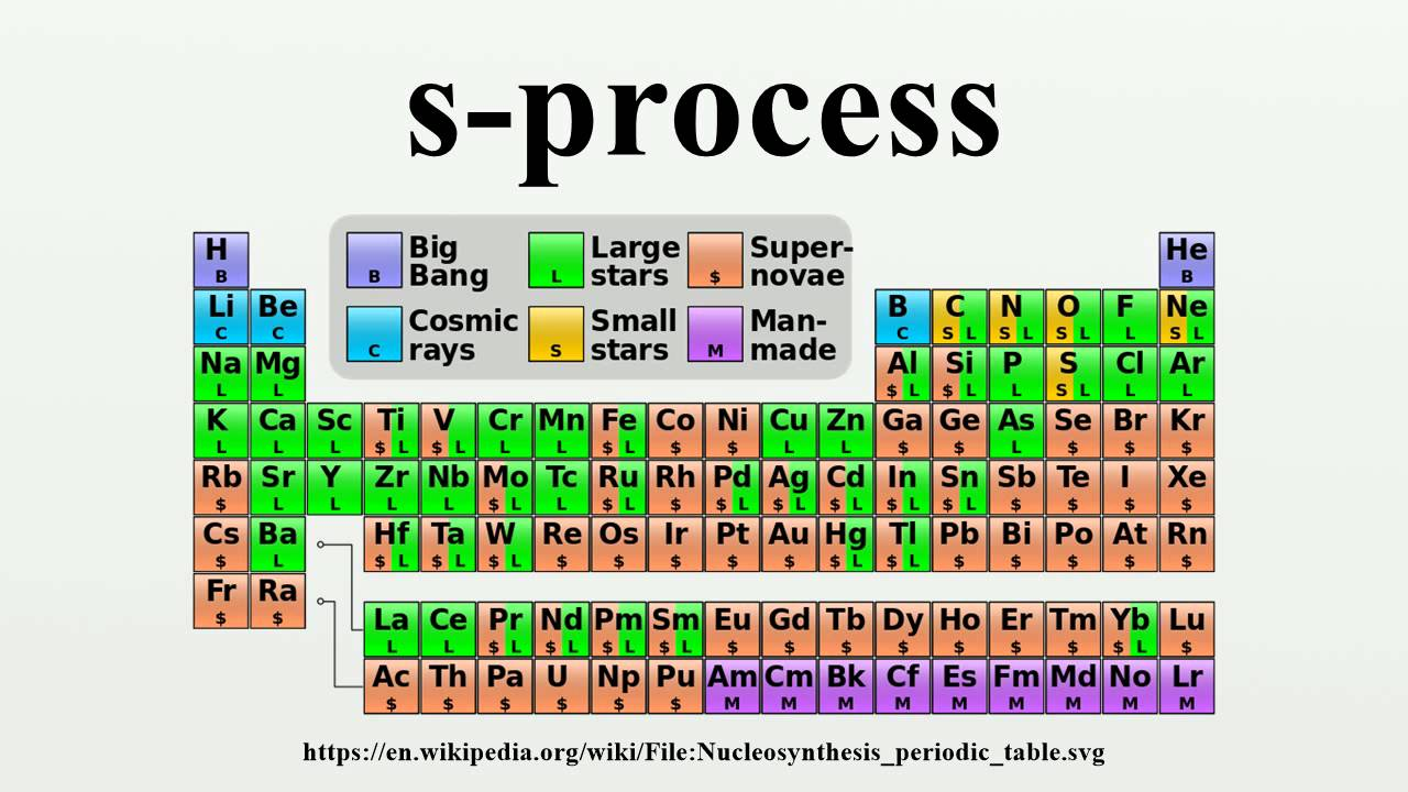 nucleosynthesis s process Nucleosynthesis of the heavy elements three basic processes can be identified by which heavy nuclei can be built by the continuous addition of protons or neutrons: • p-process (proton) • s-process (slow neutron) • r-process (rapid neutron) capture of protons on light nuclei tend to produce only proton-rich nu- clei.