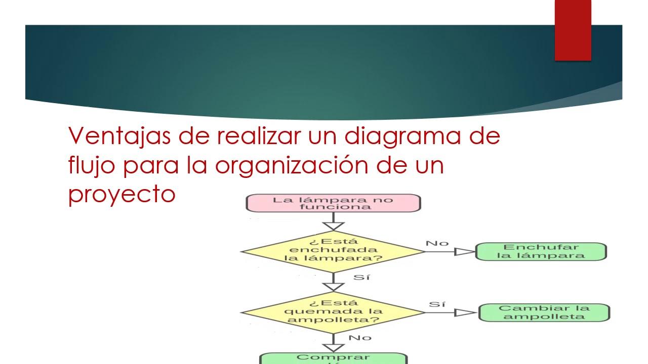 Ventajas de realizar un diagrama de flujo en un proyecto youtube ventajas de realizar un diagrama de flujo en un proyecto ccuart Images