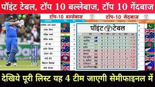 World Cup 2019 : Top 10 Batsman, Top 10 Bowlers Latest Points Table