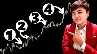 4 Steps of Entering a Trade That Most Traders Ignore