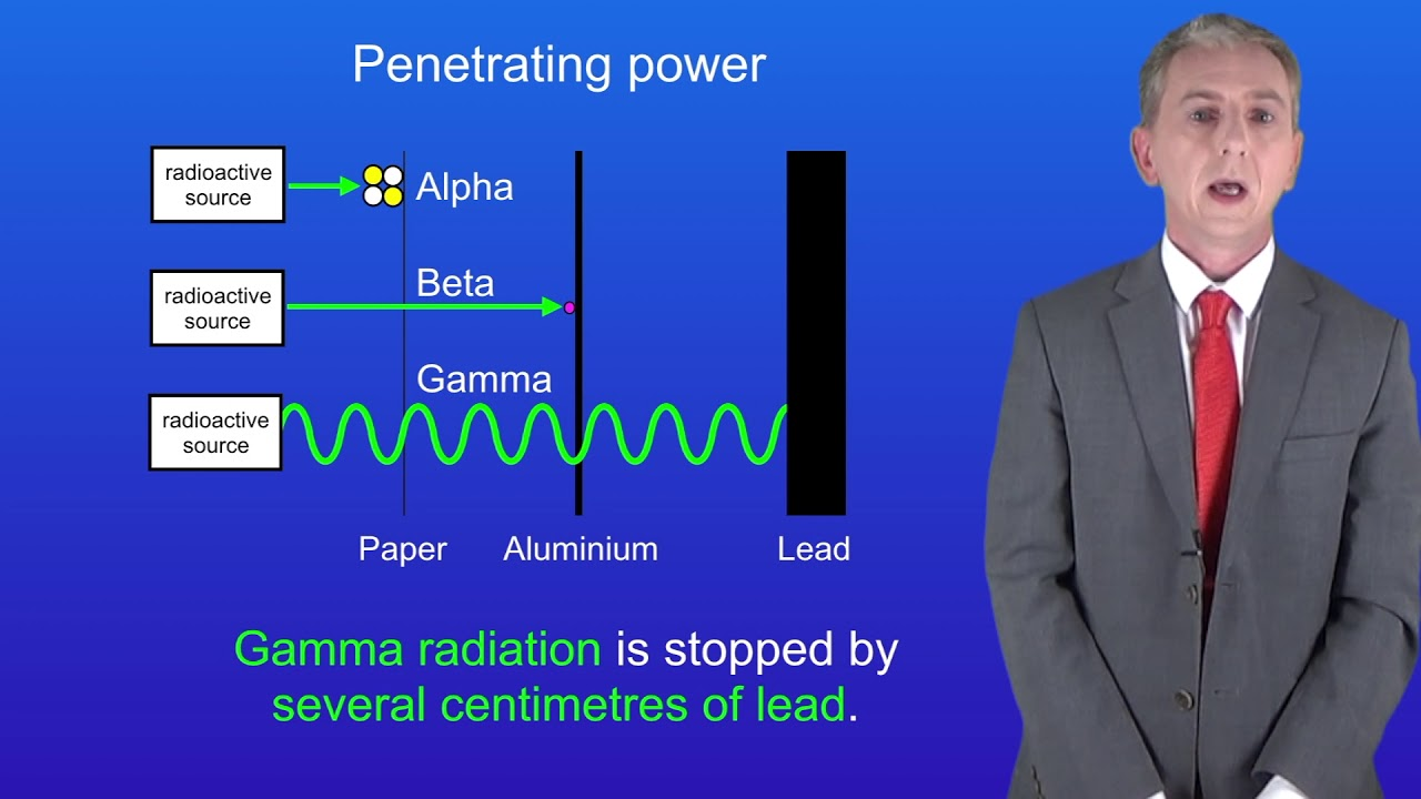 Really. gamma radiation penetration