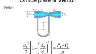 orifice plate theory