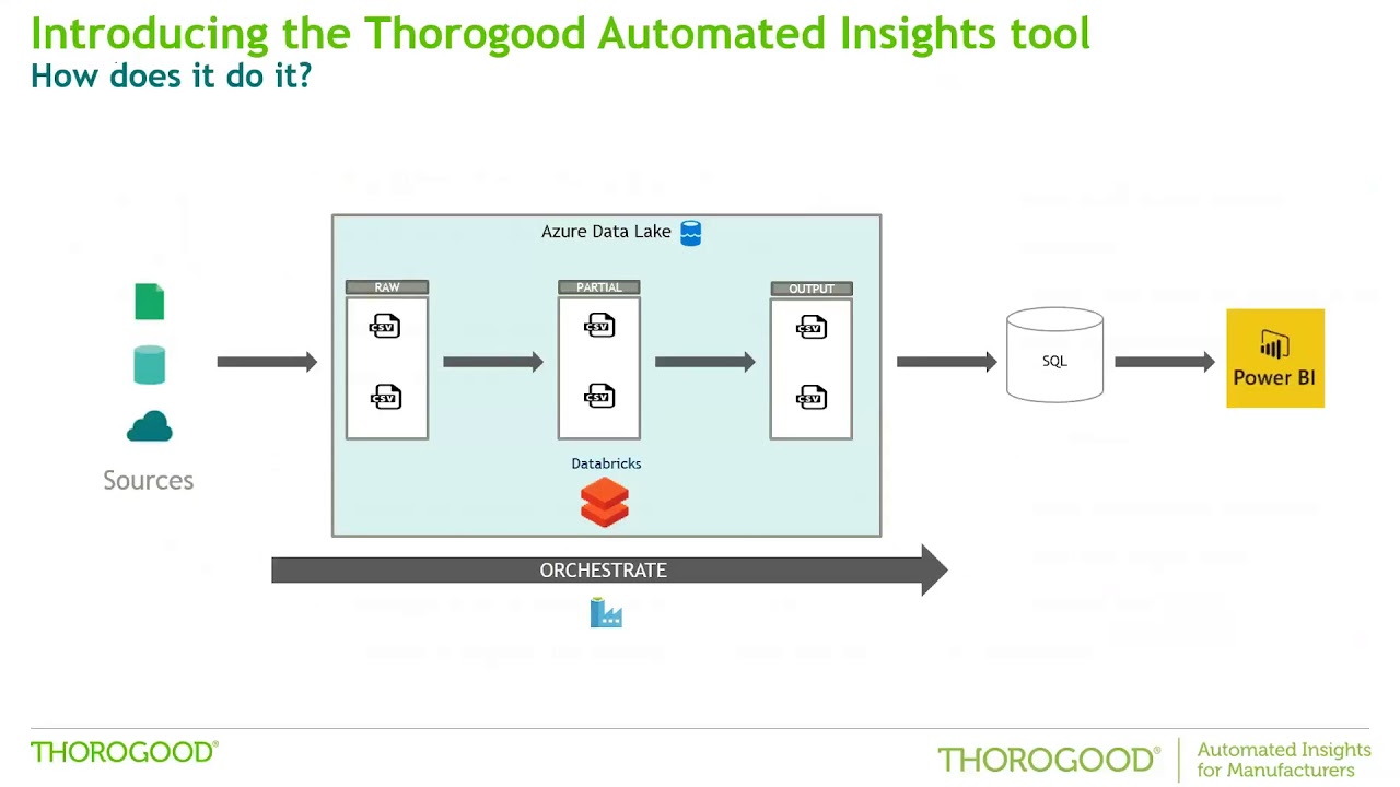 d3f913329e4 Automated Insights for Manufacturers - Thorogood