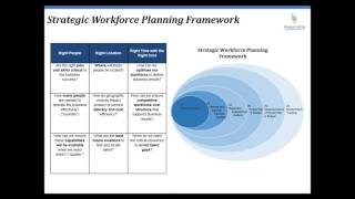 Workforce Planning Best Practice: Optimize Talent with Scenario Modeling webinar