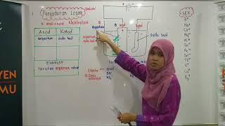 PTTI KIMIA SPM : Elektrolisis Penyaduran Logam