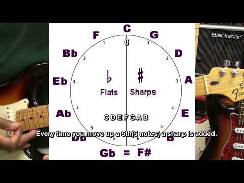 """I Wonder If Jimi Hendrix Knew"" Circle Of 5ths Guitar Lesson HEY JOE"