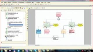 Процесса Закупок в 1C ERP