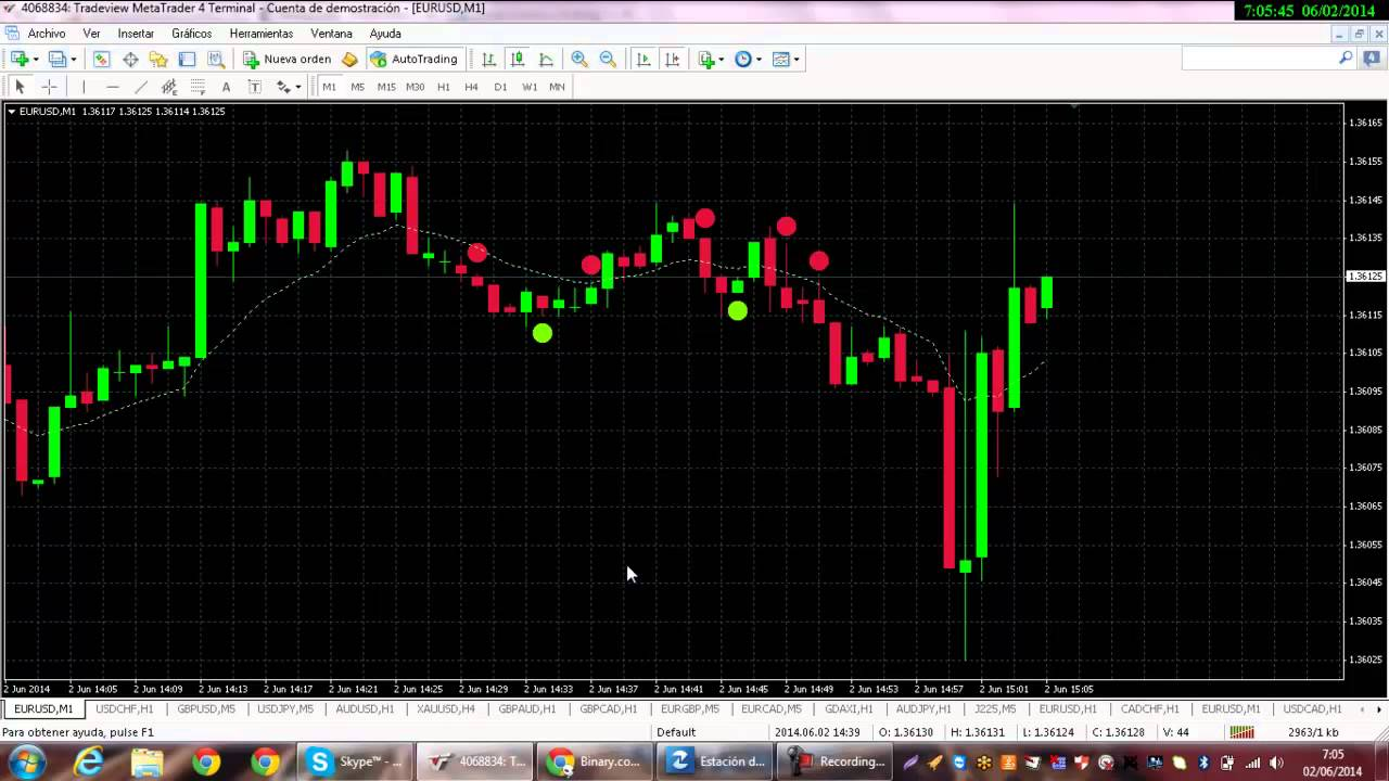 Trading strategy using option