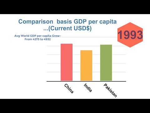 India vs China & Pakistan Economy Growth Comparison GDP per capita-Historic-Must Watch 2017-2018