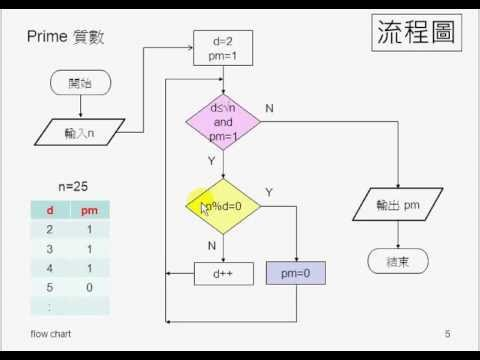 flow-chart-prime-test 流程圖 - YouTube - prime number chart