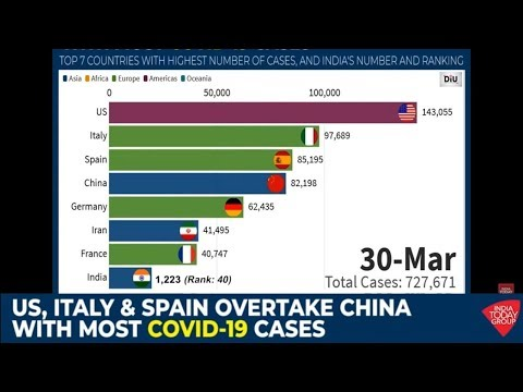 How US, Italy And Spain Have Overtaken China With Most COVID-19 Cases?
