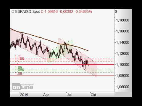 S&P500 mit Doppeltopp? - Chart Flash 23.09.2019