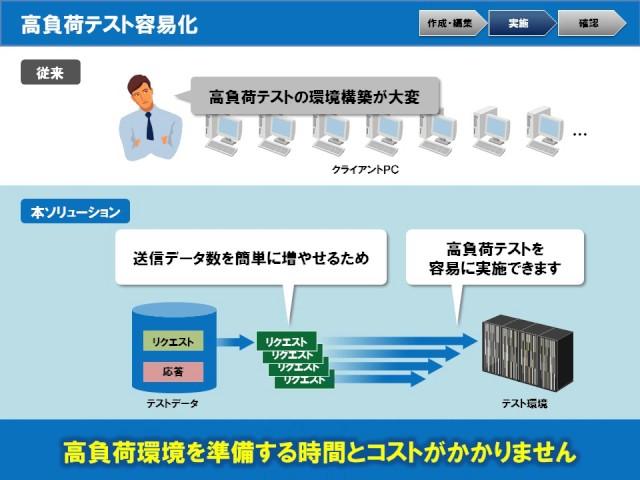 【動画】システムテスト効率化ソリューションのご紹介
