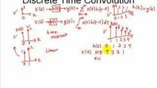 Signal Processing Tutorial: Discrete-Time Convolution Sum