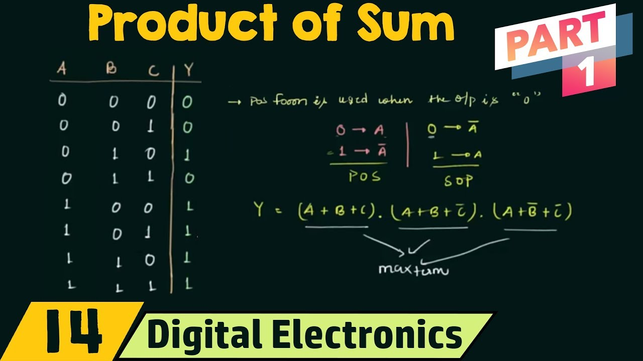 Product Of Sums Part 1 Pos Form Youtube
