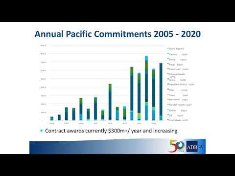 ADB Pacific Strategy – full length presentation