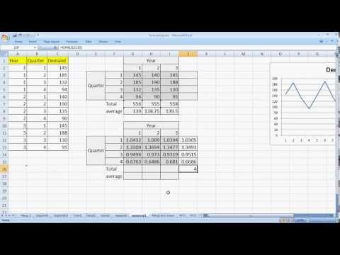 Forecasting Methods made simple - Seasonal Indices